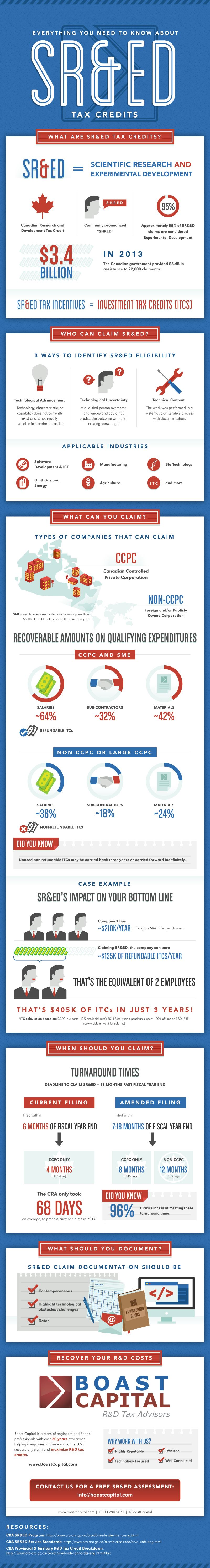 Boast Capital SRED Infographic